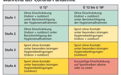 Vier-Stufen-Plan für den Kinder- und Jugendsport während der Corona-Pandemie